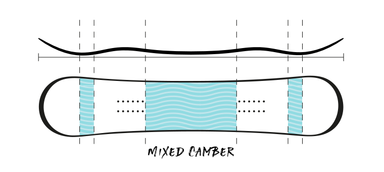 Profile of Mixed Camber Snowboard
