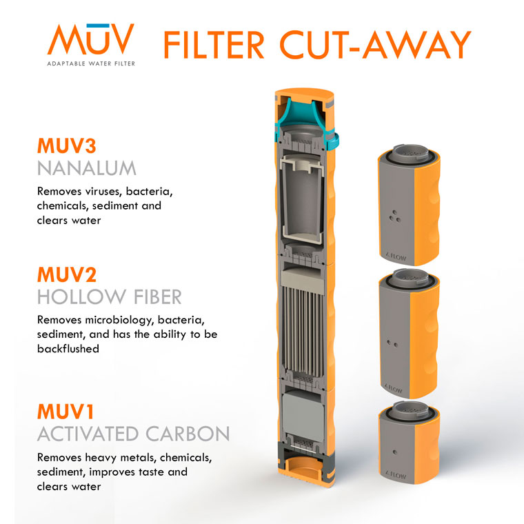 MUV water filter cross-section