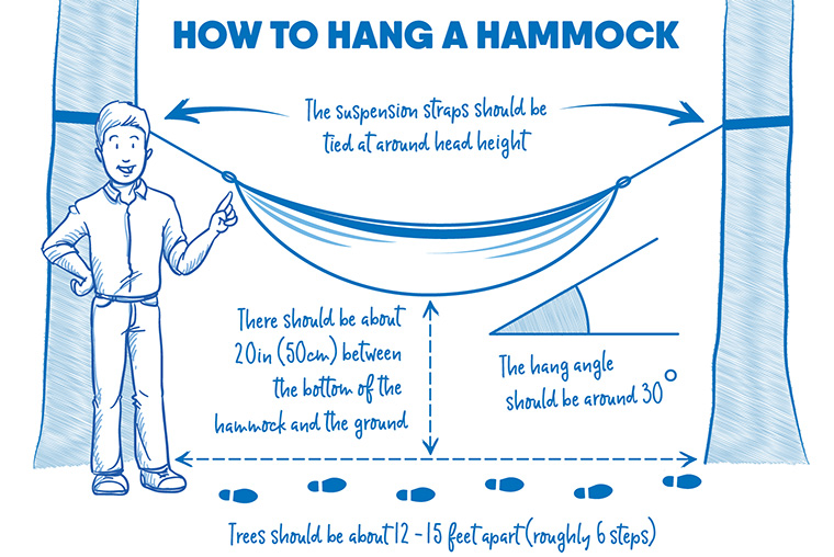 A diagram showing a well hung hammock