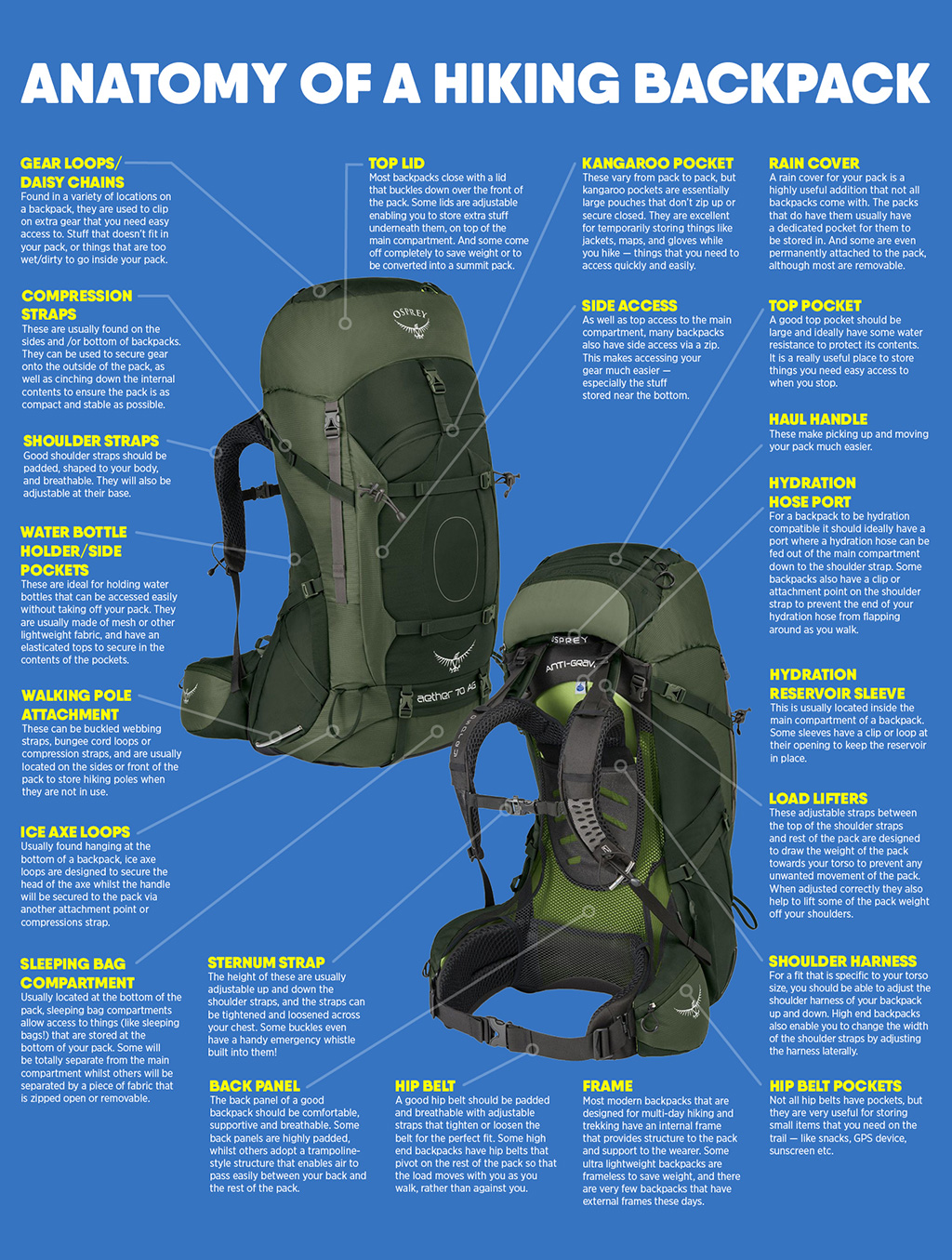 different parts of a backpack